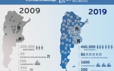 SanCor Salud se sumó al desafío del 10 Years Challenge