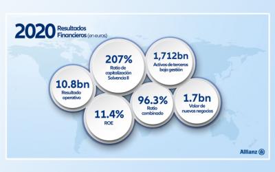 El Grupo Allianz finalizó el 2020 con sólidos resultados